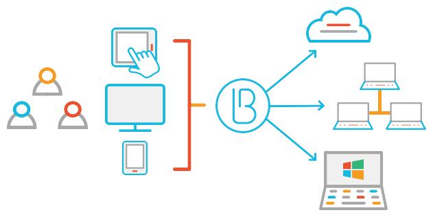 Единый вход в приложения компании через Blitz Identity Provider