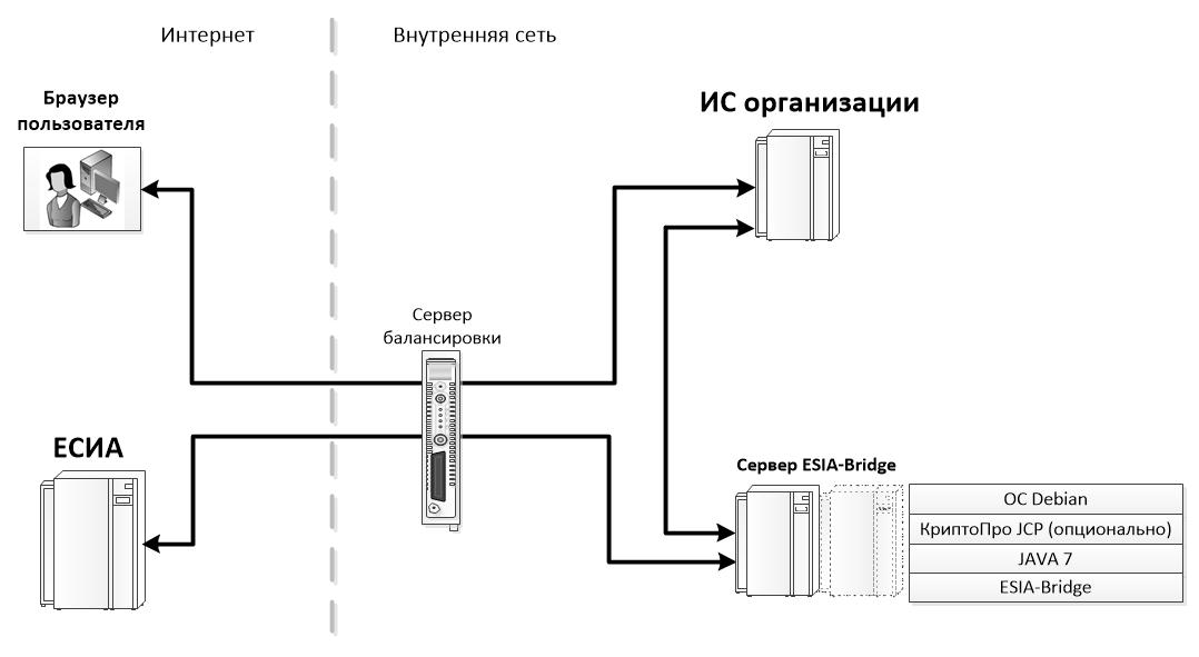 Схема развертывания ESIA-Bridge при подключении системы к ЕСИА