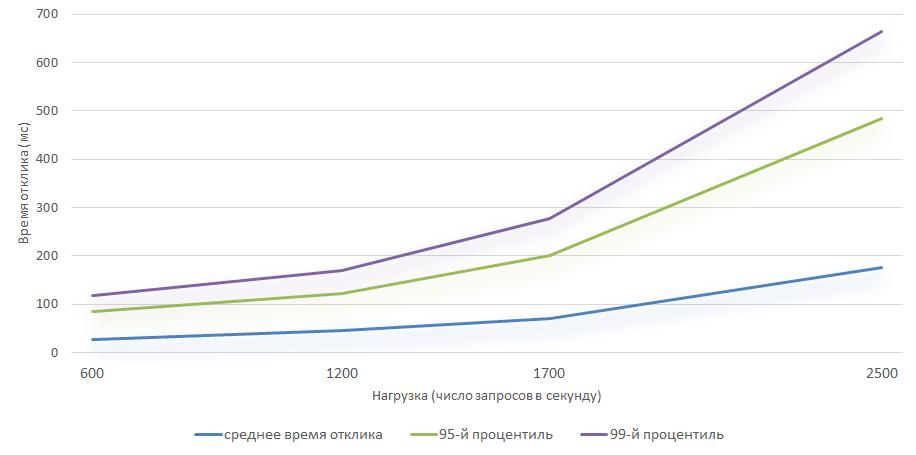 График продолжительности выполнения одного запроса в зависимости от нагрузки