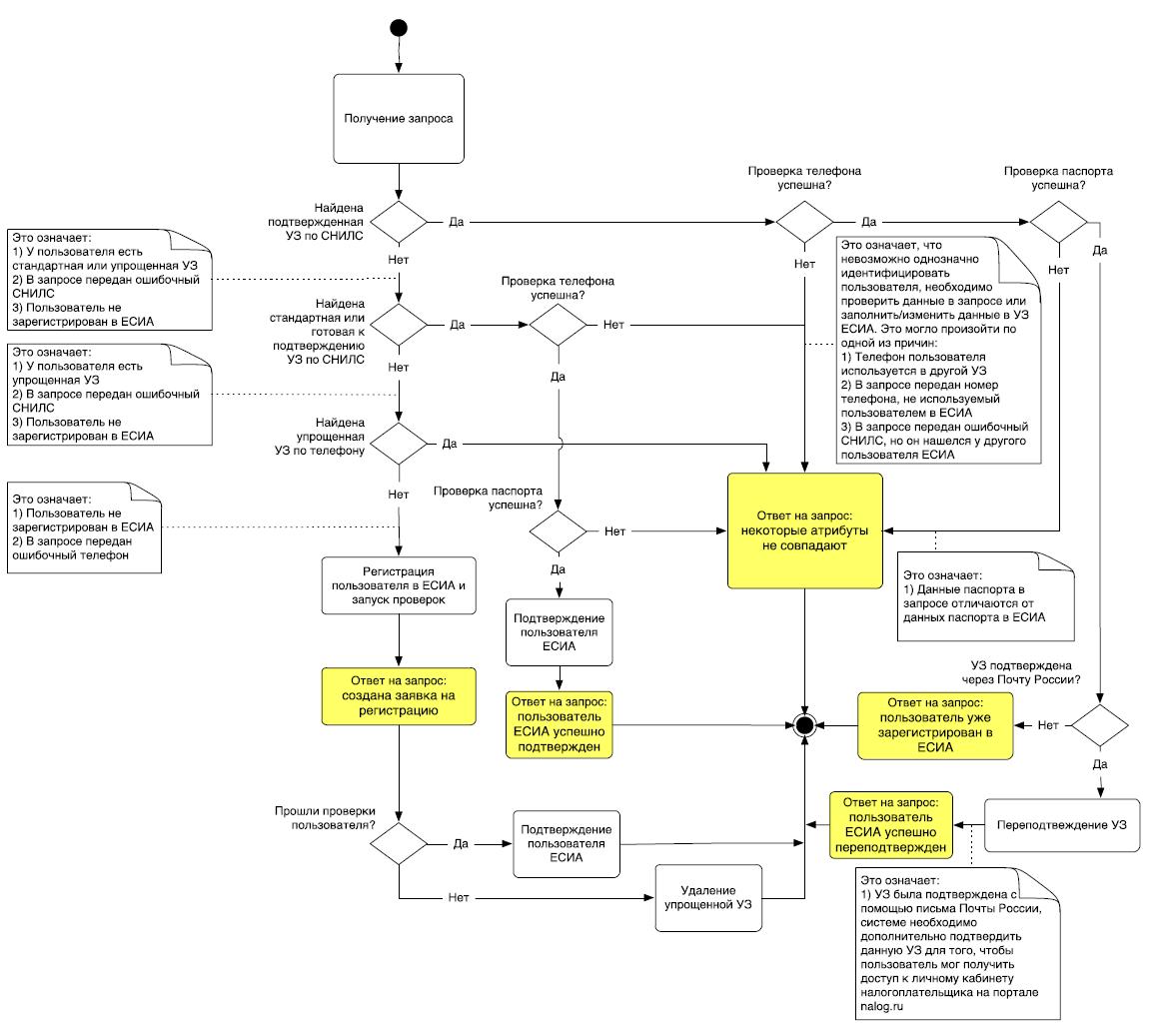 Схема использования сервиса импорта учетной записи в ЕСИА
