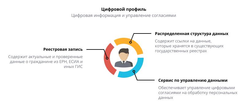 Цифровой профиль гражданина